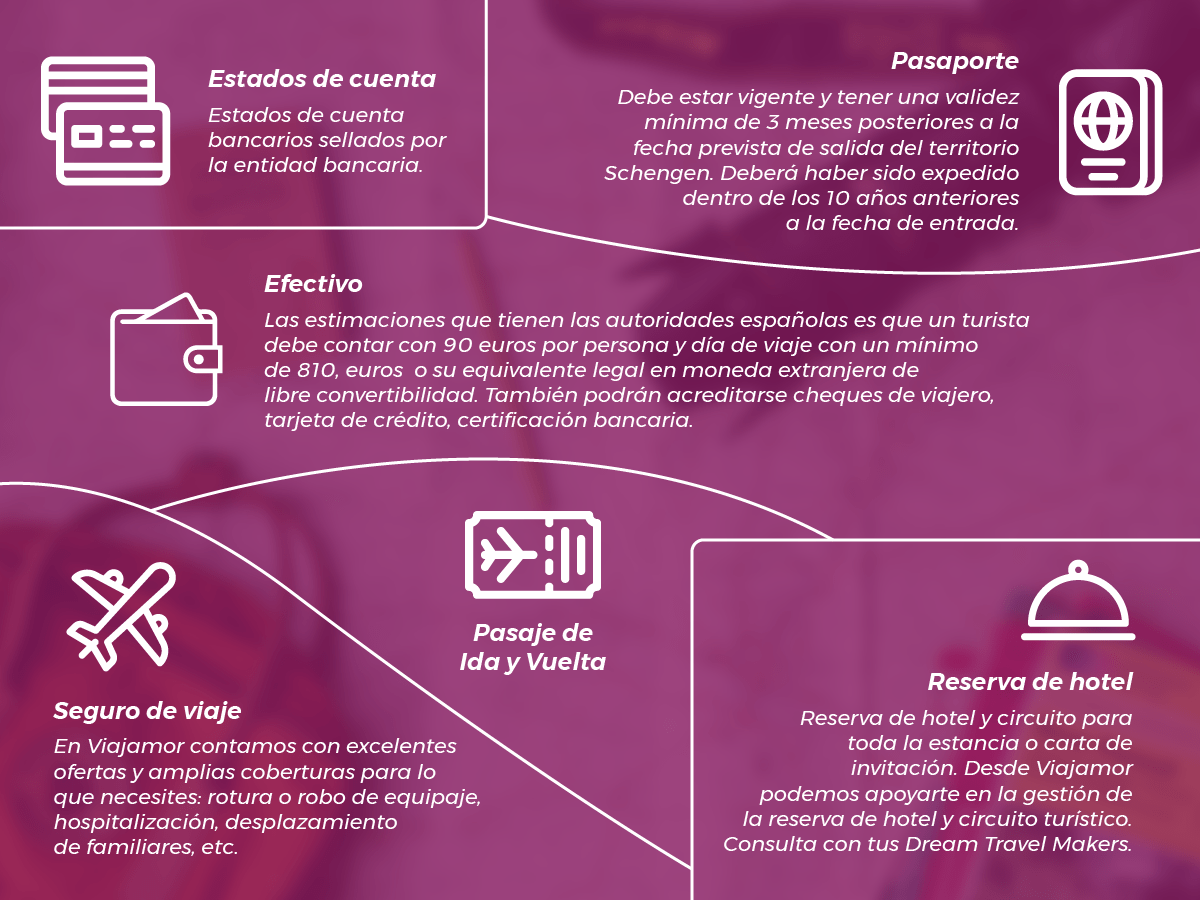 Requisitos para entrar a España Año 2020